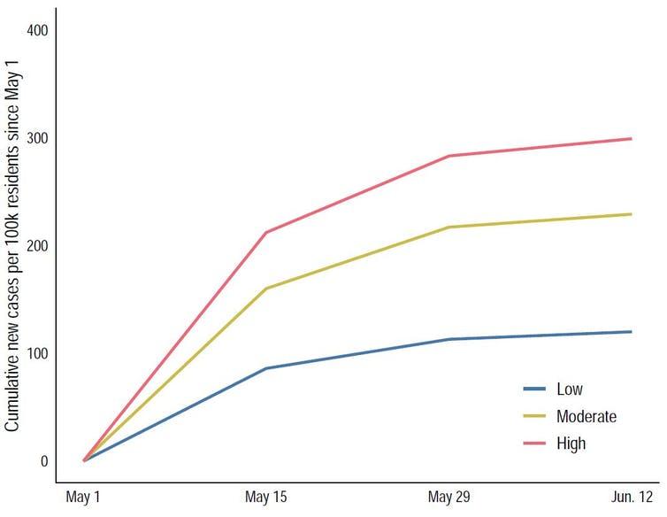 Graphique linéaire montrant les taux d'infection au Covid-19 dans différents quartiers