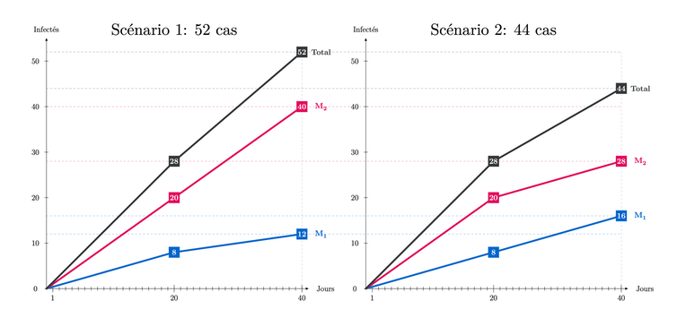 Two line graphs comparing infection scenarios