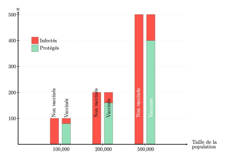 Graphique à barres montrant le nombre attendu d'infections en 10jours